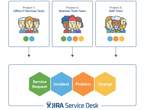 How Jira Service Desk approaches ITSM
